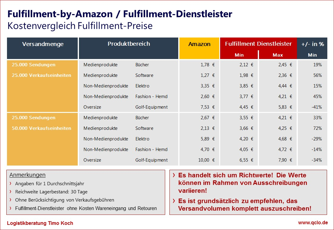 Vergleich_Fulfillment-by-Amazon_Fulfillment-Dienstleister
