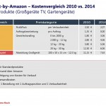 Fulfillment-by-Amazon_Preisgestaltung_Oversize-Produkte