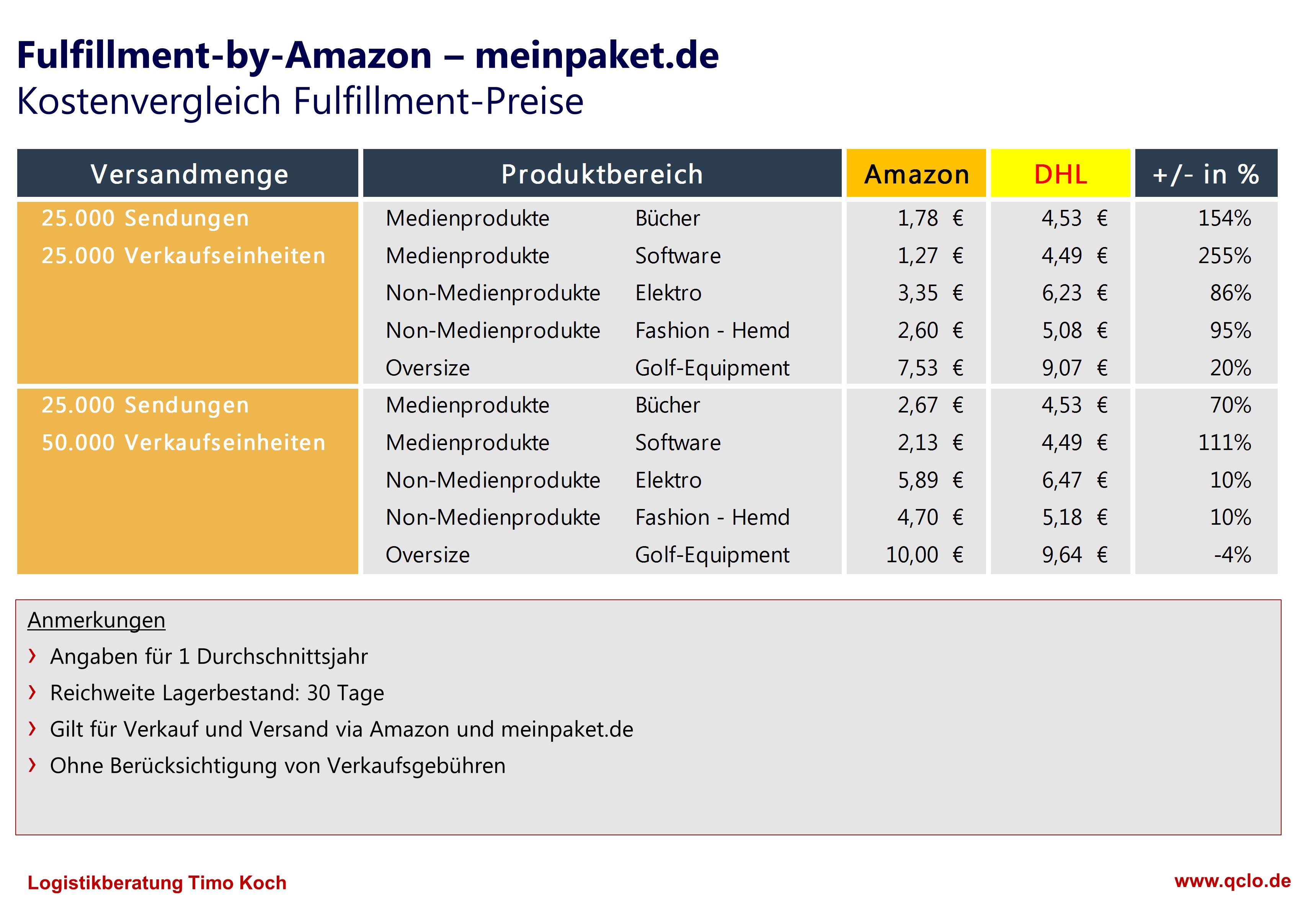 Fulfillment Kosten Vergleich Amazon Vs Meinpaketde